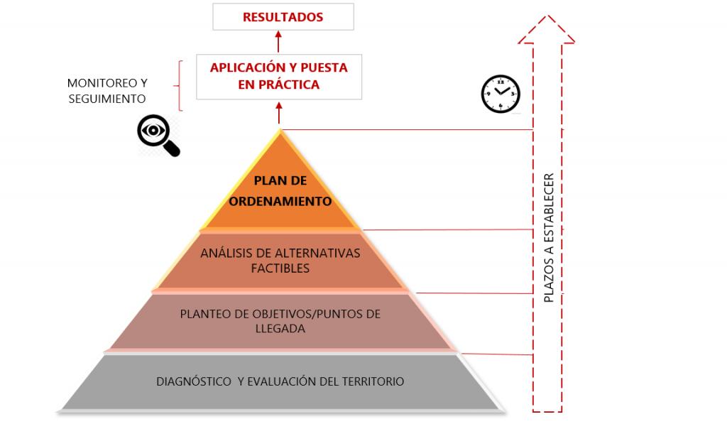 Procesos - ordenamiento territorial