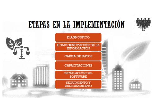 implementacion sig - ingeap