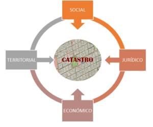 catastro municipal